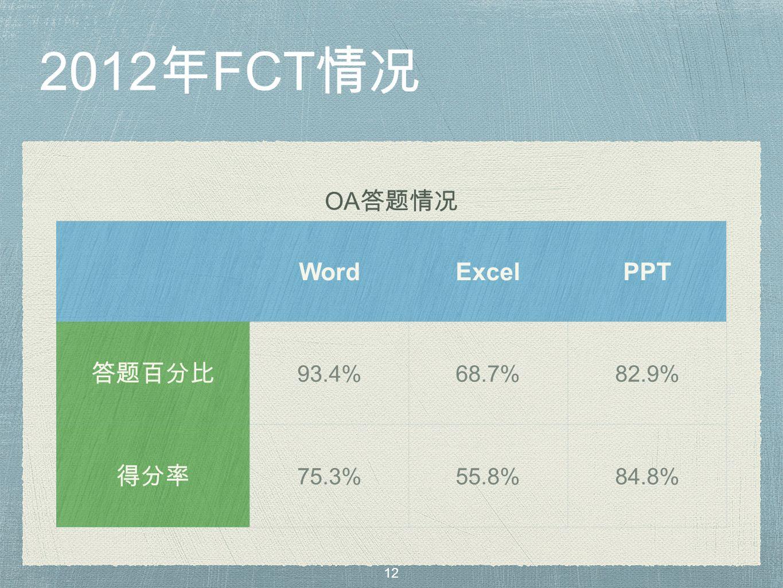 2012 年 FCT 情况 OA 答题情况 WordExcelPPT 答题百分比 93.4%68.7%82.9% 得分率 75.3%55.8%84.8% 12
