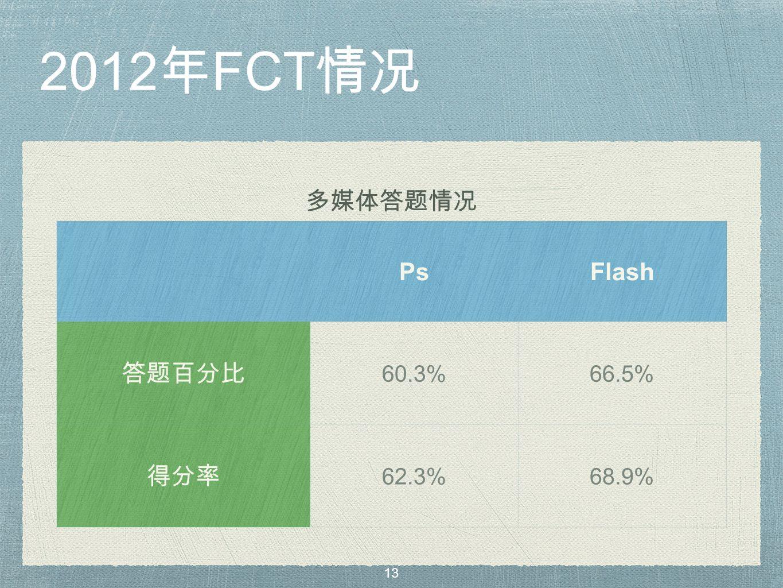 2012 年 FCT 情况 多媒体答题情况 PsFlash 答题百分比 60.3%66.5% 得分率 62.3%68.9% 13