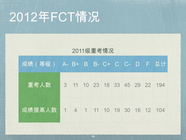 2012 年 FCT 情况 2011 级重考情况 成绩(等级) A-B+BB-C+CC-DF 总计 重考人数 31110231833452922194 成绩提高人数 141111019301612104 14