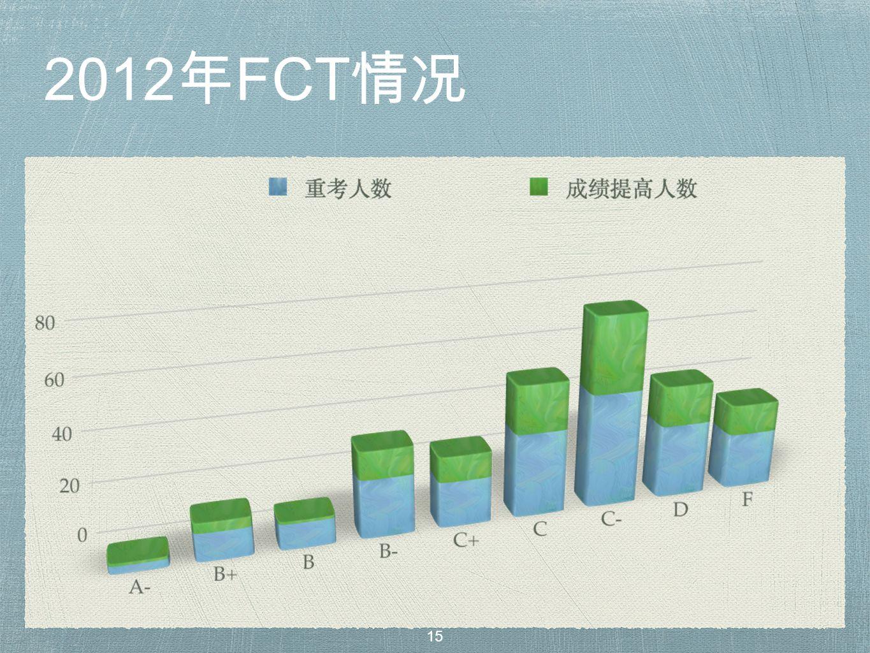 2012 年 FCT 情况 15