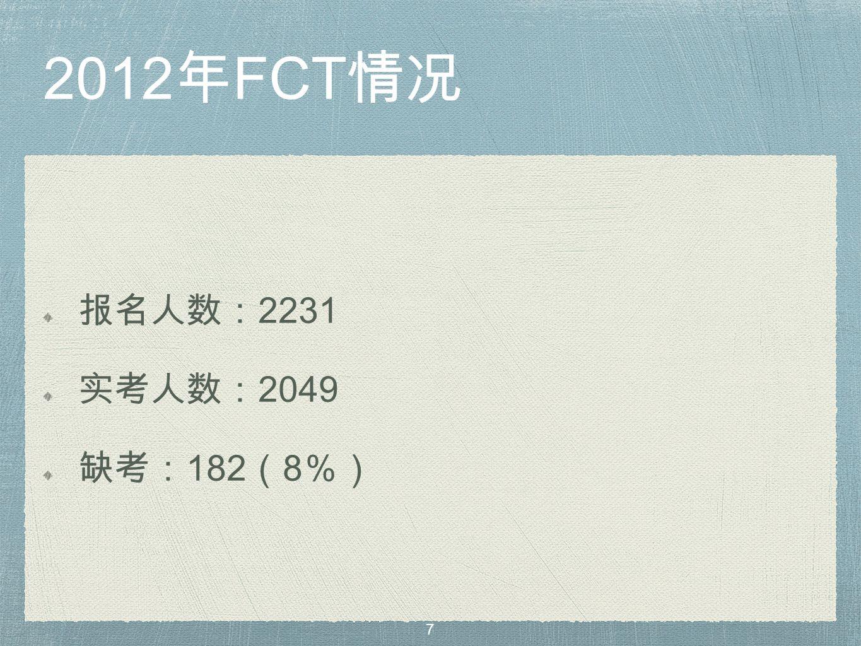 2012 年 FCT 情况 报名人数: 2231 实考人数: 2049 缺考: 182 ( 8 %) 7