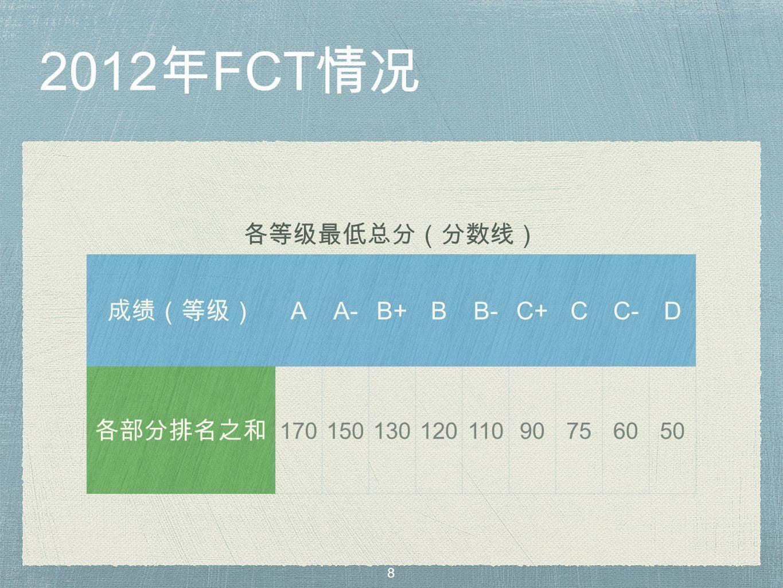 2012 年 FCT 情况 各等级最低总分(分数线) 成绩(等级) AA-B+BB-C+CC-D 各部分排名之和 17015013012011090756050 8