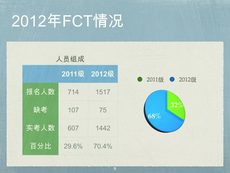 2012 年 FCT 情况 人员组成 2011 级 2012 级 报名人数 7141517 缺考 10775 实考人数 6071442 百分比 29.6%70.4% 9