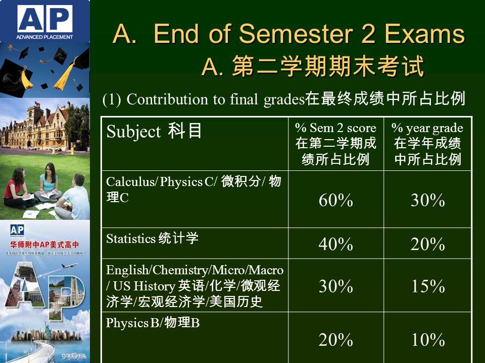 Subject 科目 % Sem 2 score 在第二学期成 绩所占比例 % year grade 在学年成绩 中所占比例 Calculus/ Physics C/ 微积分 / 物 理 C 60%30% Statistics 统计学 40%20% English/Chemistry/Micro/Macro / US History 英语 / 化学 / 微观经 济学 / 宏观经济学 / 美国历史 30%15% Physics B/ 物理 B 20%10% A.End of Semester 2 Exams A.