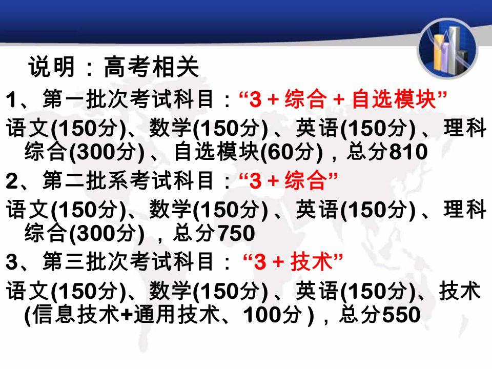 说明:高考相关 1 、第一批次考试科目: 3 +综合+自选模块 语文 (150 分 ) 、数学 (150 分 ) 、英语 (150 分 ) 、理科 综合 (300 分 ) 、自选模块 (60 分 ) ,总分 810 2 、第二批系考试科目: 3 +综合 语文 (150 分 ) 、数学 (150 分 ) 、英语 (150 分 ) 、理科 综合 (300 分 ) ,总分 750 3 、第三批次考试科目: 3 +技术 语文 (150 分 ) 、数学 (150 分 ) 、英语 (150 分 ) 、技术 ( 信息技术 + 通用技术、 100 分 ) ,总分 550