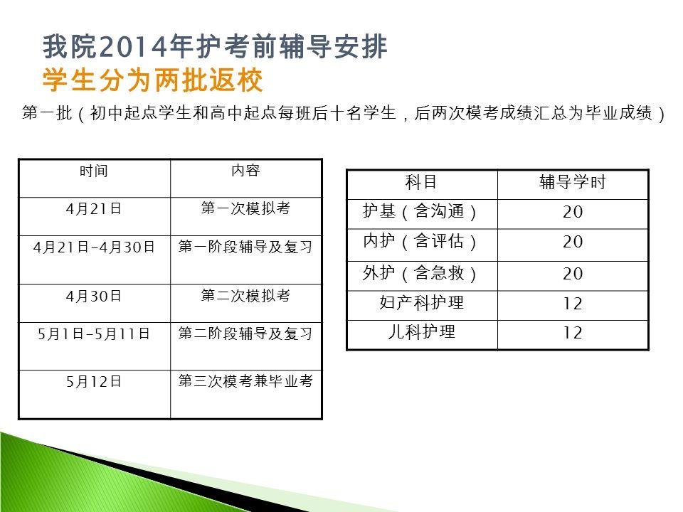 我院 2014 年护考前辅导安排 学生分为两批返校 第一批(初中起点学生和高中起点每班后十名学生,后两次模考成绩汇总为毕业成绩) 时间内容 4 月 21 日 第一次模拟考 4 月 21 日 -4 月 30 日 第一阶段辅导及复习 4 月 30 日 第二次模拟考 5 月 1 日 -5 月 11 日 第二阶段辅导及复习 5 月 12 日 第三次模考兼毕业考 科目辅导学时 护基(含沟通) 20 内护(含评估) 20 外护(含急救) 20 妇产科护理 12 儿科护理 12