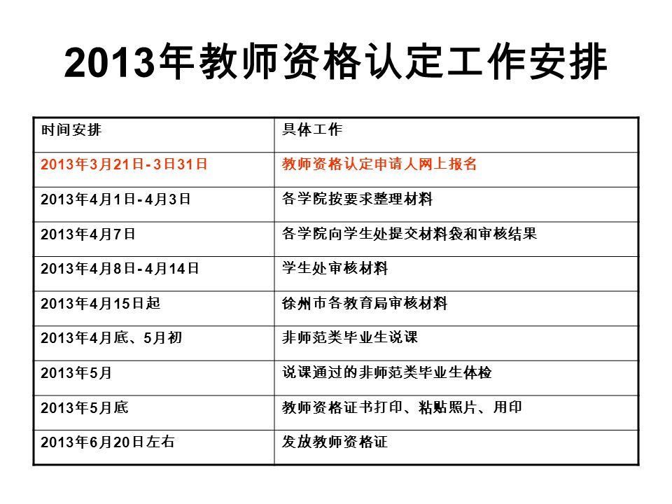 2013 年教师资格认定工作安排 时间安排具体工作 2013 年 3 月 21 日 - 3 日 31 日教师资格认定申请人网上报名 2013 年 4 月 1 日 - 4 月 3 日各学院按要求整理材料 2013 年 4 月 7 日各学院向学生处提交材料袋和审核结果 2013 年 4 月 8 日 - 4 月 14 日学生处审核材料 2013 年 4 月 15 日起徐州市各教育局审核材料 2013 年 4 月底、 5 月初非师范类毕业生说课 2013 年 5 月说课通过的非师范类毕业生体检 2013 年 5 月底教师资格证书打印、粘贴照片、用印 2013 年 6 月 20 日左右发放教师资格证