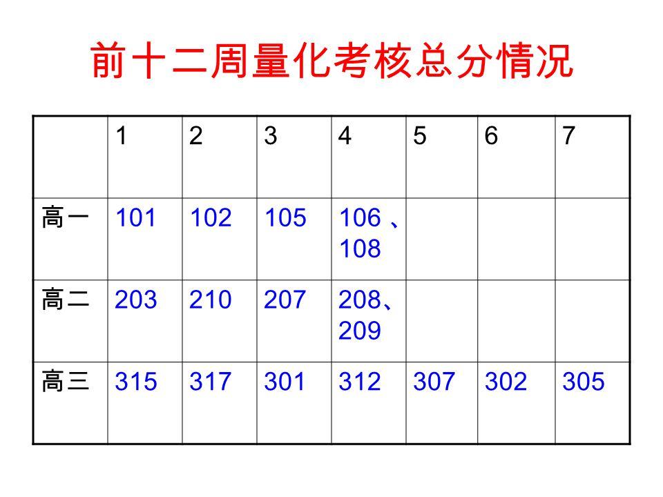 前十二周量化考核总分情况 1234567 高一 101102105 106 、 108 高二 203210207 208 、 209 高三 315317301312307302305
