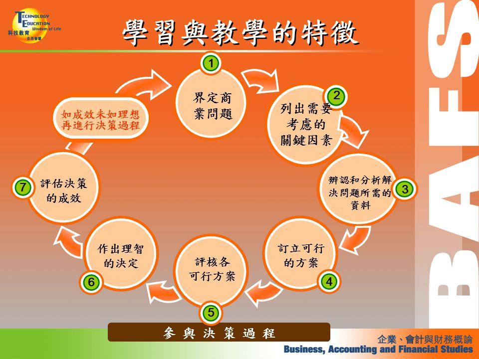 學習與教學的特徵 參 與 決 策 過 程 如成效未如理想 再進行決策過程 1 界定商 業問題 列出需要 考慮的 關鍵因素 2 3 辨認和分析解 決問題所需的 資料 訂立可行 的方案 4 評核各 可行方案 5 作出理智 的決定 6 評估決策 的成效 7