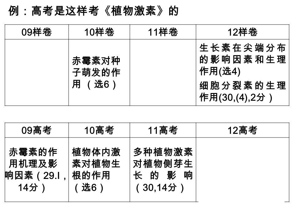 09 样卷 10 样卷 11 样卷 12 样卷 赤霉素对种 子萌发的作 用 (选 6 ) 生长素在尖端分布 的影响因素和生理 作用 ( 选 4) 细胞分裂素的生理 作用 (30,(4),2 分) 例:高考是这样考《植物激素》的 09 高考 10 高考 11 高考 12 高考 赤霉素的作 用机理及影 响因素( 29.