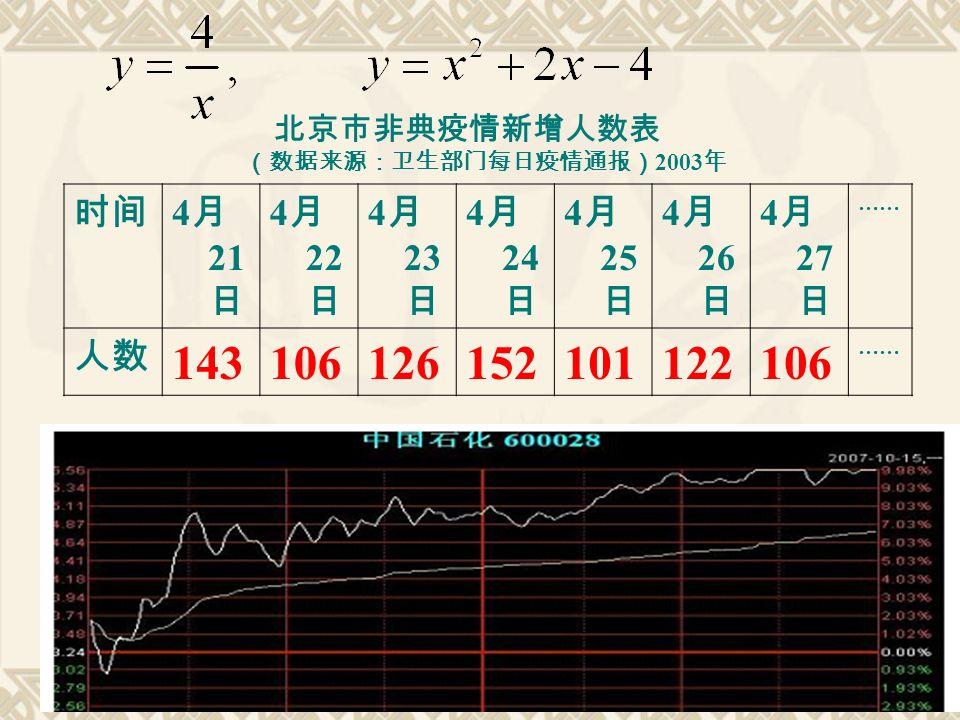 时间 4 月 21 日 4 月 22 日 4 月 23 日 4 月 24 日 4 月 25 日 4 月 26 日 4 月 27 日 …… 人数 143106126152101122106 …… 北京市非典疫情新增人数表 (数据来源:卫生部门每日疫情通报) 2003 年