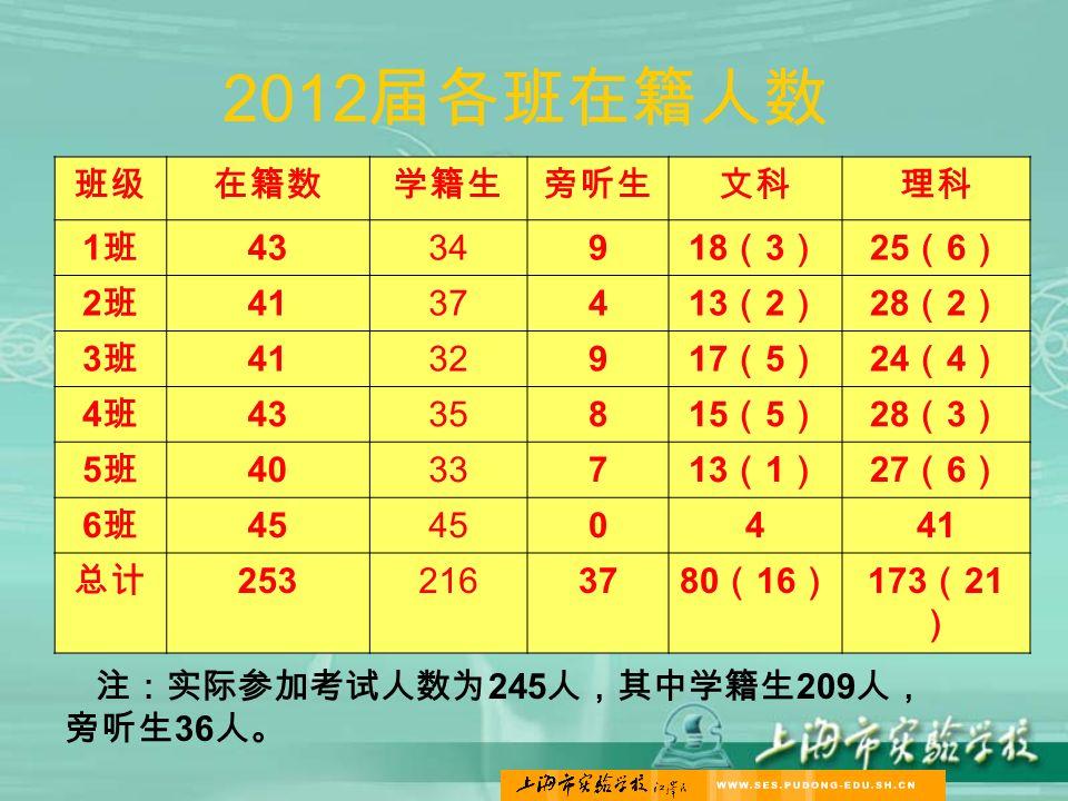 2012 届各班在籍人数 班级在籍数学籍生旁听生文科理科 1班1班 43349 18 ( 3 ) 25 ( 6 ) 2班2班 41374 13 ( 2 ) 28 ( 2 ) 3班3班 41329 17 ( 5 ) 24 ( 4 ) 4班4班 43358 15 ( 5 ) 28 ( 3 ) 5班5班 40337 13 ( 1 ) 27 ( 6 ) 6班6班 45 0441 总计 25321637 80 ( 16 ) 173 ( 21 ) 注:实际参加考试人数为 245 人,其中学籍生 209 人, 旁听生 36 人。