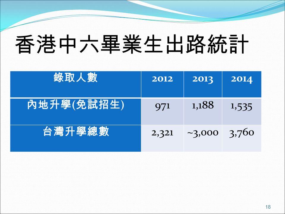香港中六畢業生出路統計 錄取人數 201220132014 內地升學 ( 免試招生 ) 9711,1881,535 台灣升學總數 2,321~3,0003,760 18