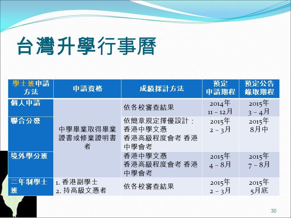 台灣升學行事曆 30 學士班申請 方法 申請資格成績採計方法 預定 申請期程 預定公告 錄取期程 個人申請 中學畢業取得畢業 證書或修業證明書 者 依各校審查結果 2014 年 11 – 12 月 2015 年 3 – 4 月 聯合分發依簡章規定擇優設計: 香港中學文憑 香港高級程度會考 香港 中學會考 2015 年 2 – 3 月 2015 年 8 月中 境外學分班香港中學文憑 香港高級程度會考 香港 中學會考 2015 年 4 – 8 月 2015 年 7 – 8 月 二年制學士 班 1.