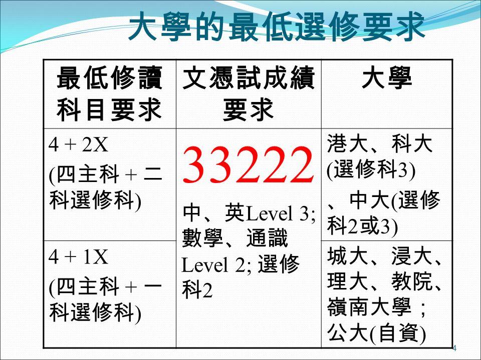 4 大學的最低選修要求 最低修讀 科目要求 文憑試成績 要求 大學 4 + 2X ( 四主科 + 二 科選修科 ) 33222 中、英 Level 3; 數學、通識 Level 2; 選修 科 2 港大、科大 ( 選修科 3) 、中大 ( 選修 科 2 或 3) 4 + 1X ( 四主科 + 一 科選修科 ) 城大、浸大、 理大、教院、 嶺南大學; 公大 ( 自資 )
