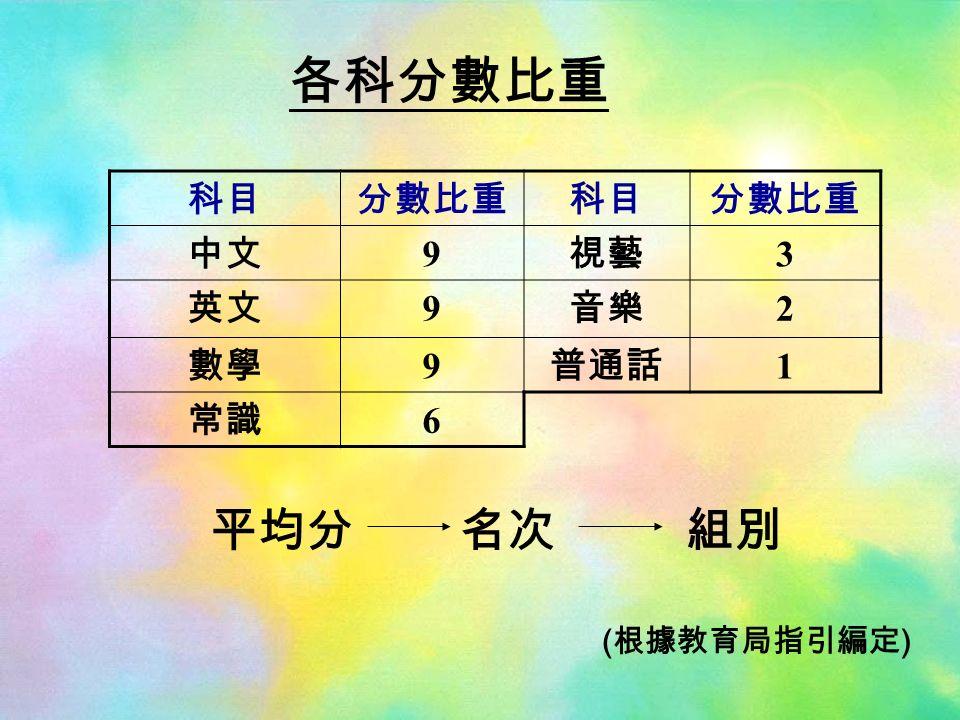 各科分數比重 科目分數比重科目分數比重 中文 9 視藝 3 英文 9 音樂 2 數學 9 普通話 1 常識 6 ( 根據教育局指引編定 ) 平均分名次組別