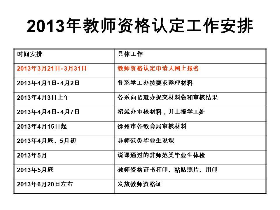 2013 年教师资格认定工作安排 时间安排具体工作 2013 年 3 月 21 日 - 3 月 31 日教师资格认定申请人网上报名 2013 年 4 月 1 日 - 4 月 2 日各系学工办按要求整理材料 2013 年 4 月 3 日上午各系向招就办提交材料袋和审核结果 2013 年 4 月 4 日 - 4 月 7 日招就办审核材料,并上报学工处 2013 年 4 月 15 日起徐州市各教育局审核材料 2013 年 4 月底、 5 月初非师范类毕业生说课 2013 年 5 月说课通过的非师范类毕业生体检 2013 年 5 月底教师资格证书打印、粘贴照片、用印 2013 年 6 月 20 日左右发放教师资格证