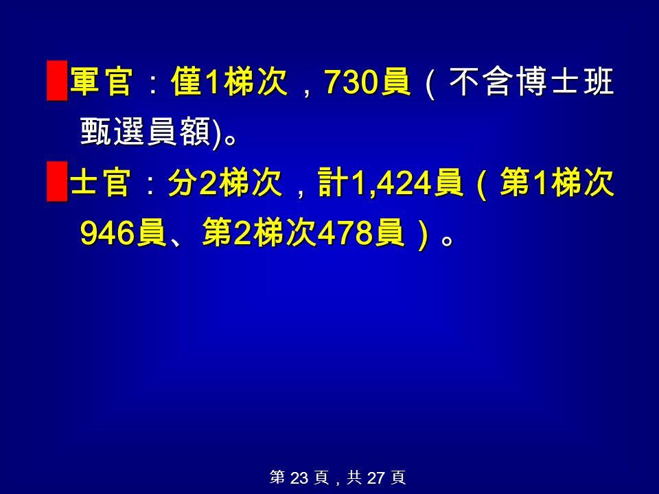 █ 軍官:僅 1 梯次, 730 員(不含博士班 甄選員額 ) 。 █ 士官:分 2 梯次,計 1,424 員(第 1 梯次 946 員、第 2 梯次 478 員)。 第 23 頁,共 27 頁