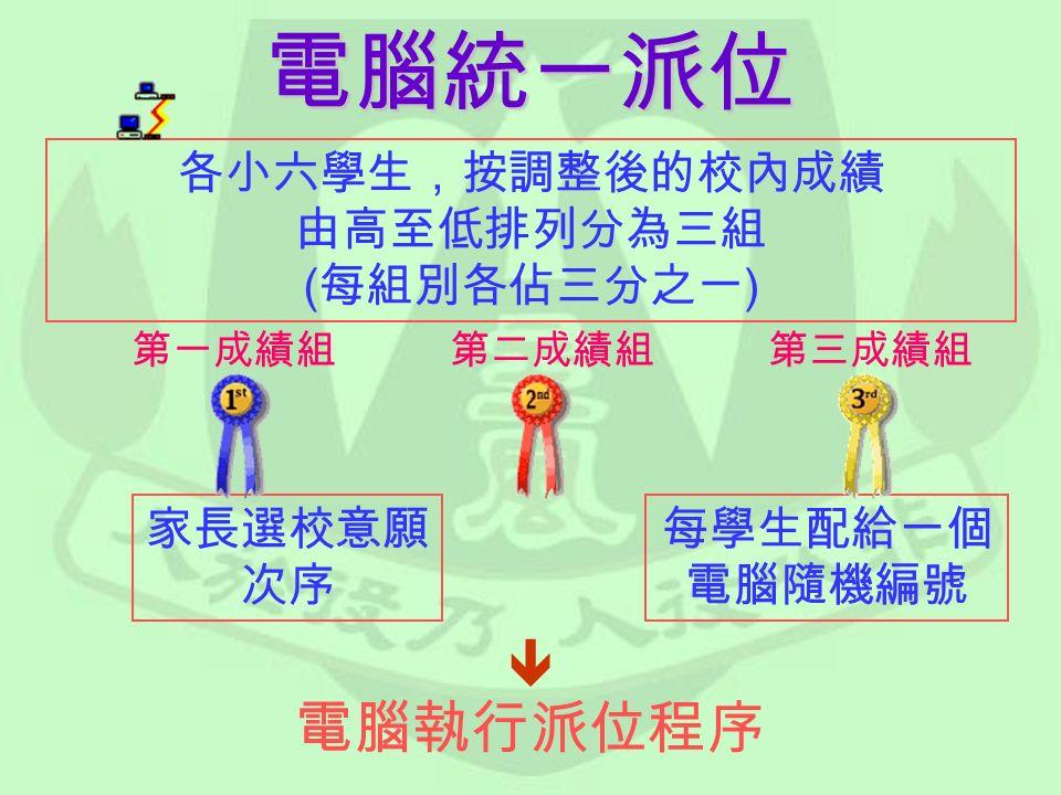 各小六學生,按調整後的校內成績 由高至低排列分為三組 ( 每組別各佔三分之一 ) 家長選校意願 次序 每學生配給一個 電腦隨機編號  電腦執行派位程序 第一成績組 第二成績組 第三成績組電腦統一派位