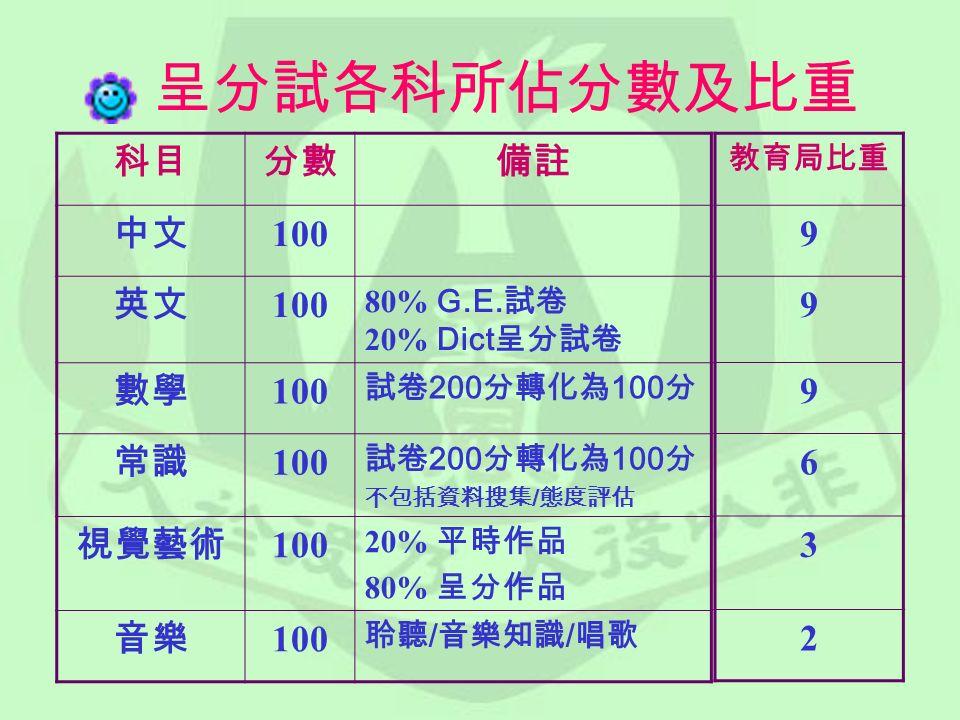 呈分試各科所佔分數及比重 科目分數備註 中文 100 英文 100 80% G.E.