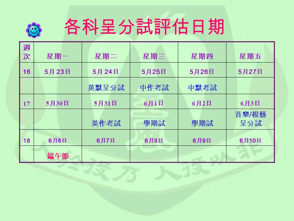 各科呈分試評估日期 週次週次星期一星期二星期三星期四星期五 16 5 月 23 日 5 月 24 日 5 月 25 日 5 月 26 日 5 月 27 日 英默呈分試中作考試中默考試 17 5 月 30 日 5 月 31 日 6月1日6月1日 6月2日6月2日 6月3日6月3日 英作考試學期試 音樂 / 視藝 呈分試 18 6月6日6月6日 6月7日6月7日 6月8日6月8日 6月9日6月9日 6 月 10 日 端午節