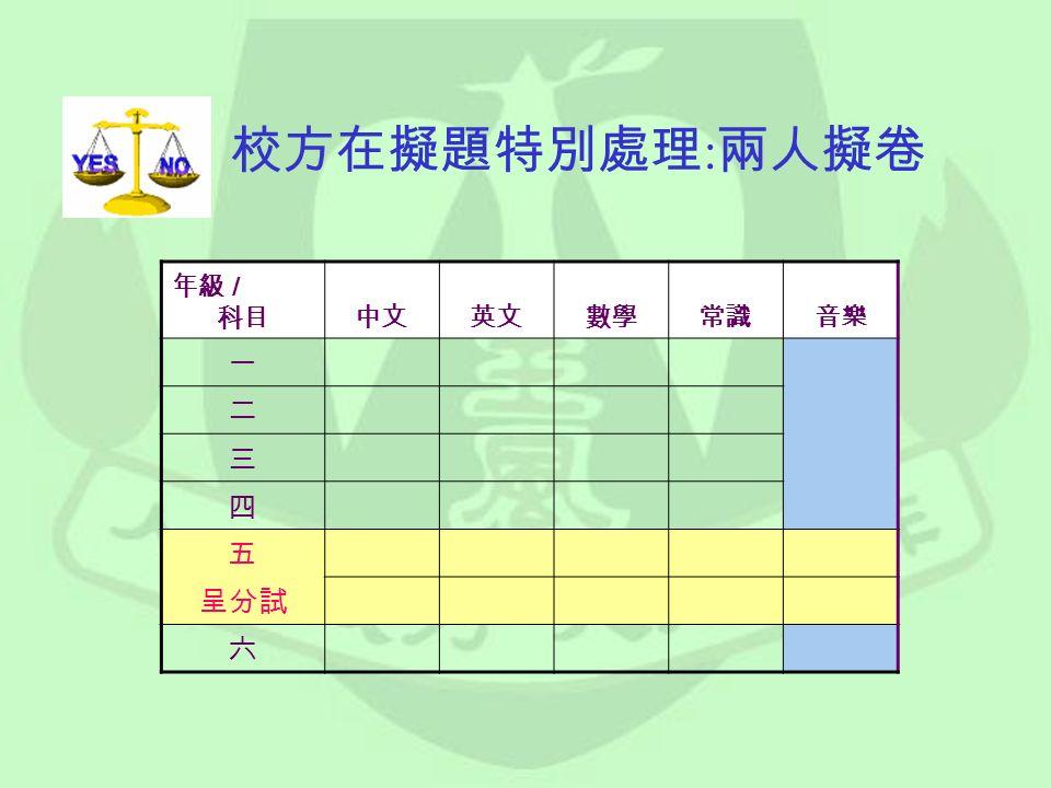 年級 / 科目中文英文數學常識音樂 一 二 三 四 五 呈分試 六 校方在擬題特別處理 : 兩人擬卷