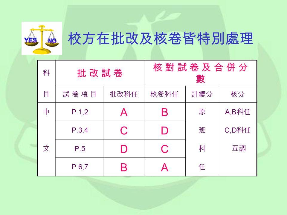 校方在批改及核卷皆特別處理 科 批 改 試 卷批 改 試 卷 核 對 試 卷 及 合 併 分數核 對 試 卷 及 合 併 分數 目試 卷 項 目試 卷 項 目批改科任核卷科任計總分核分 中 P.1,2 A B 原 A,B 科任 P.3,4 C D 班 C,D 科任 文 P.5 D C 科 互調 P.6,7 B A 任