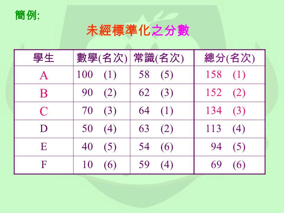簡例 : 未經標準化之分數 學生數學 ( 名次 ) 常識 ( 名次 ) A 100 (1) 58 (5) B 90 (2) 62 (3) C 70 (3) 64 (1) D 50 (4) 63 (2) E 40 (5) 54 (6) F 10 (6) 59 (4) 總分 ( 名次 ) 158 (1) 152 (2) 134 (3) 113 (4) 94 (5) 69 (6)
