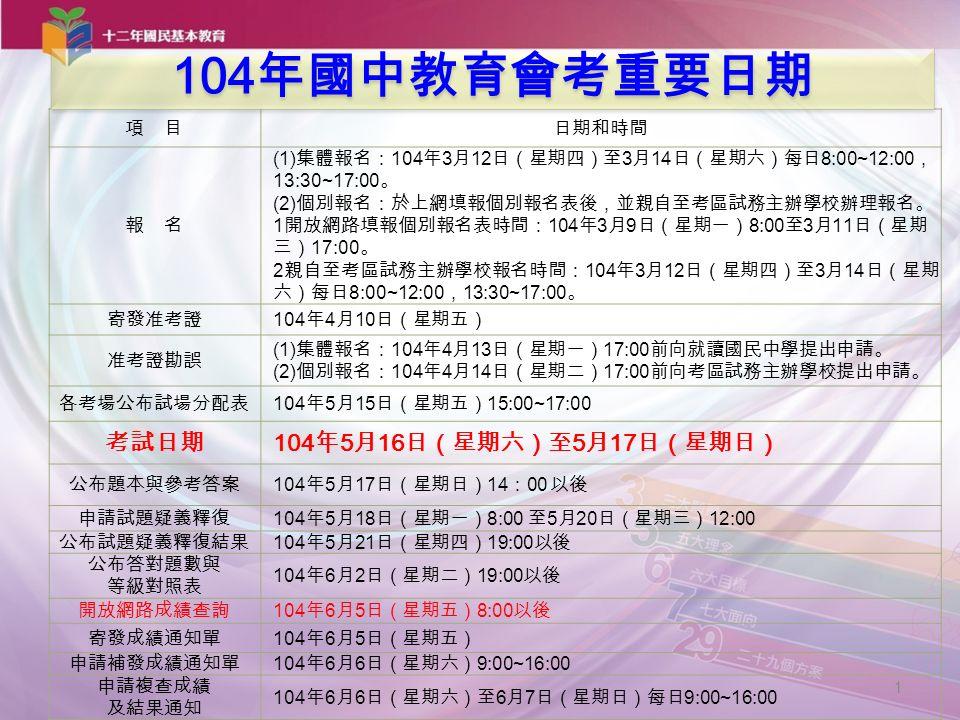 項 目日期和時間 報 名 (1) 集體報名: 104 年 3 月 12 日(星期四)至 3 月 14 日(星期六)每日 8:00~12:00 , 13:30~17:00 。 (2) 個別報名:於上網填報個別報名表後,並親自至考區試務主辦學校辦理報名。 1 開放網路填報個別報名表時間: 104 年 3 月 9 日(星期一) 8:00 至 3 月 11 日(星期 三) 17:00 。 2 親自至考區試務主辦學校報名時間: 104 年 3 月 12 日(星期四)至 3 月 14 日(星期 六)每日 8:00~12:00 , 13:30~17:00 。 寄發准考證 104 年 4 月 10 日(星期五) 准考證勘誤 (1) 集體報名: 104 年 4 月 13 日(星期一) 17:00 前向就讀國民中學提出申請。 (2) 個別報名: 104 年 4 月 14 日(星期二) 17:00 前向考區試務主辦學校提出申請。 各考場公布試場分配表 104 年 5 月 15 日(星期五) 15:00~17:00 考試日期 104 年 5 月 16 日(星期六)至 5 月 17 日(星期日) 公布題本與參考答案 104 年 5 月 17 日(星期日) 14 : 00 以後 申請試題疑義釋復 104 年 5 月 18 日(星期一) 8:00 至 5 月 20 日(星期三) 12:00 公布試題疑義釋復結果 104 年 5 月 21 日(星期四) 19:00 以後 公布答對題數與 等級對照表 104 年 6 月 2 日(星期二) 19:00 以後 開放網路成績查詢 104 年 6 月 5 日(星期五) 8:00 以後 寄發成績通知單 104 年 6 月 5 日(星期五) 申請補發成績通知單 104 年 6 月 6 日(星期六) 9:00~16:00 申請複查成績 及結果通知 104 年 6 月 6 日(星期六)至 6 月 7 日(星期日)每日 9:00~16:00 一、 1 104 年國中教育會考重要日期