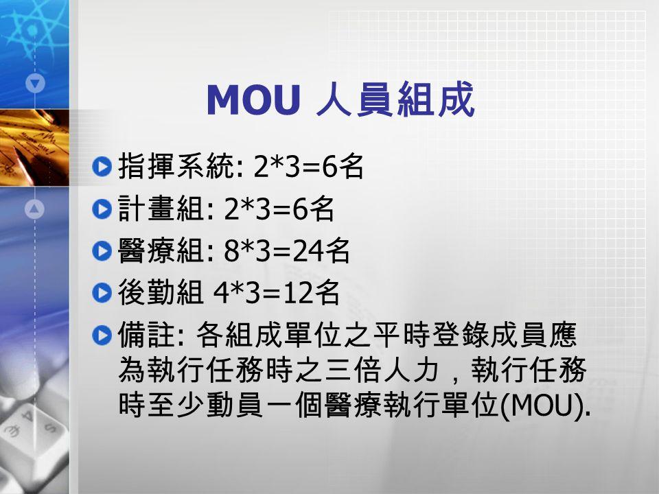 MOU 人員組成 指揮系統 : 2*3=6 名 計畫組 : 2*3=6 名 醫療組 : 8*3=24 名 後勤組 4*3=12 名 備註 : 各組成單位之平時登錄成員應 為執行任務時之三倍人力,執行任務 時至少動員一個醫療執行單位 (MOU).