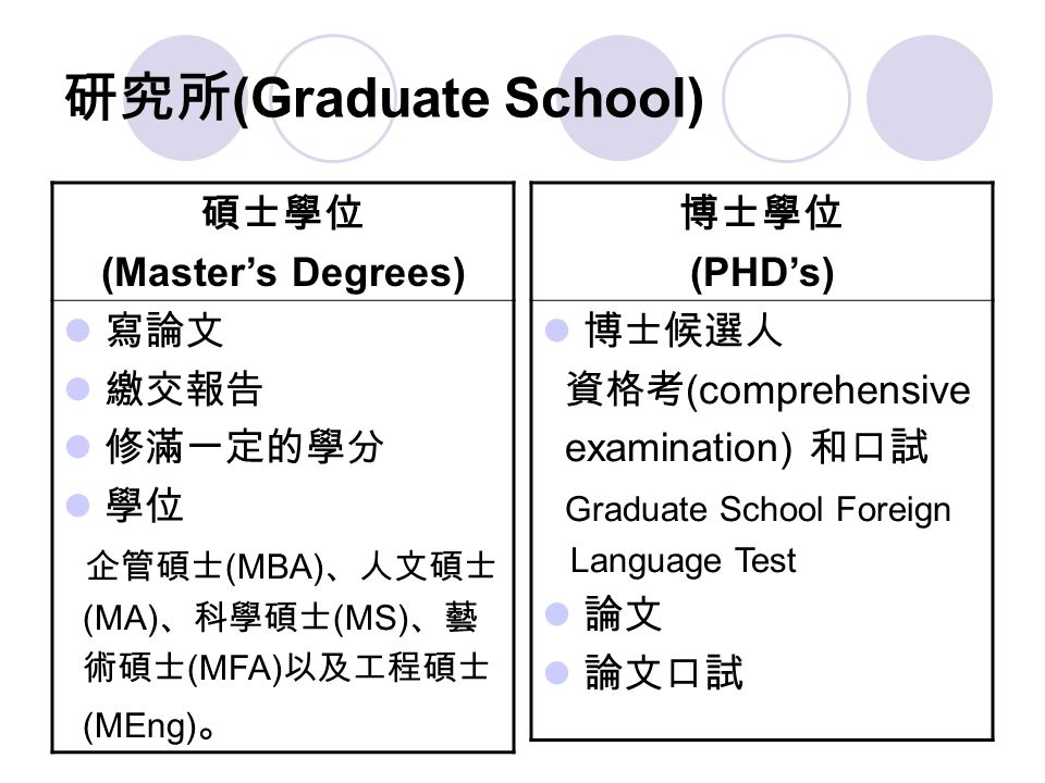 研究所 (Graduate School) 碩士學位 (Master's Degrees) 寫論文 繳交報告 修滿一定的學分 學位 企管碩士 (MBA) 、人文碩士 (MA) 、科學碩士 (MS) 、藝 術碩士 (MFA) 以及工程碩士 (MEng) 。 博士學位 (PHD's) 博士候選人 資格考 (comprehensive examination) 和口試 Graduate School Foreign Language Test 論文 論文口試