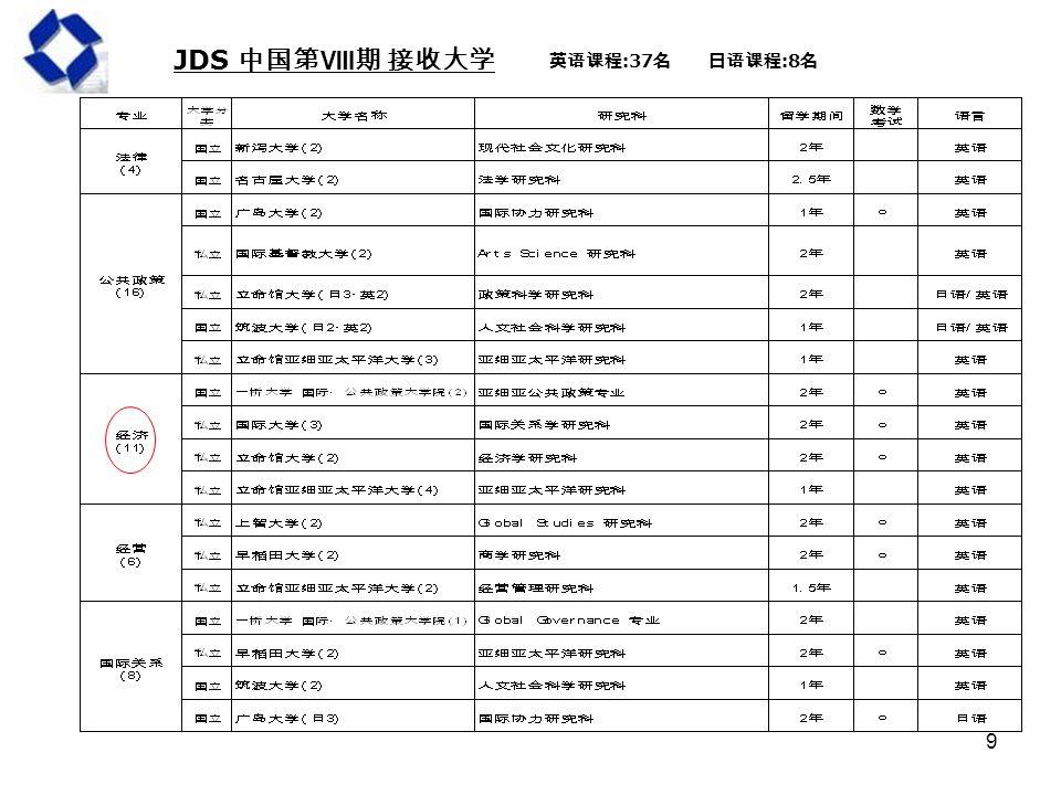 9 JDS 中国第Ⅷ期 接收大学 英语课程 :37 名日语课程 :8 名