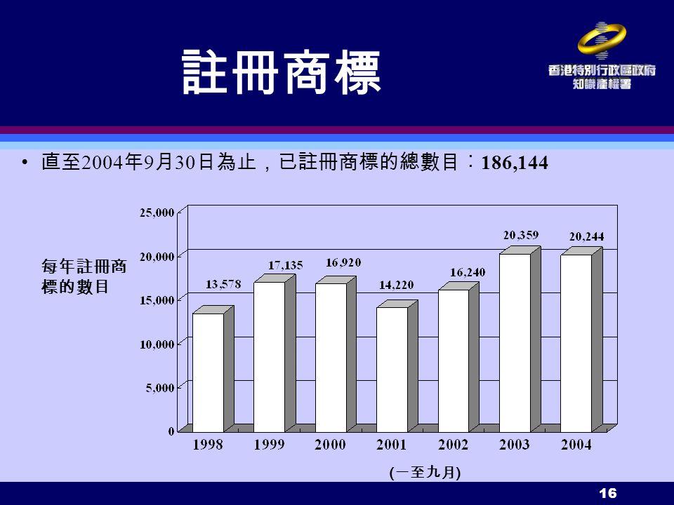 16 每年註冊商 標的數目 直至 2004 年 9 月 30 日為止,已註冊商標的總數目︰ 186,144 ( 一至九月 ) 註冊商標