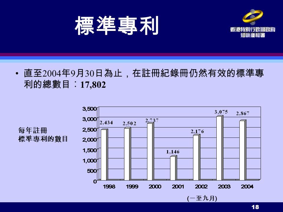 18 每年註冊 標準專利的數目 標準專利 直至 2004 年 9 月 30 日為止,在註冊紀錄冊仍然有效的標準專 利的總數目︰ 17,802 ( 一至九月 )