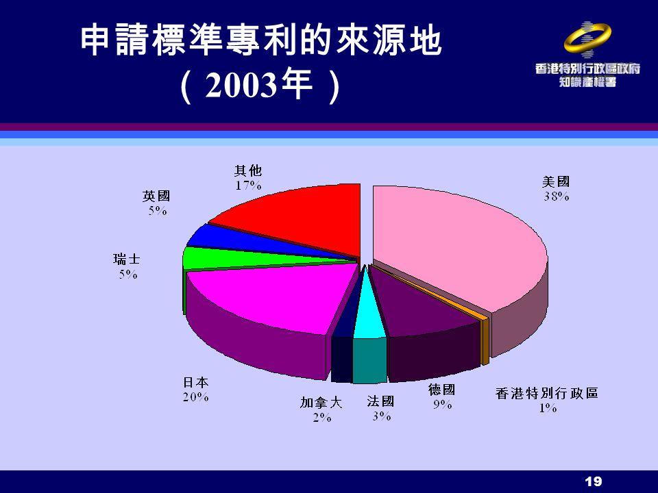 19 申請標準專利的來源地 ( 2003 年)