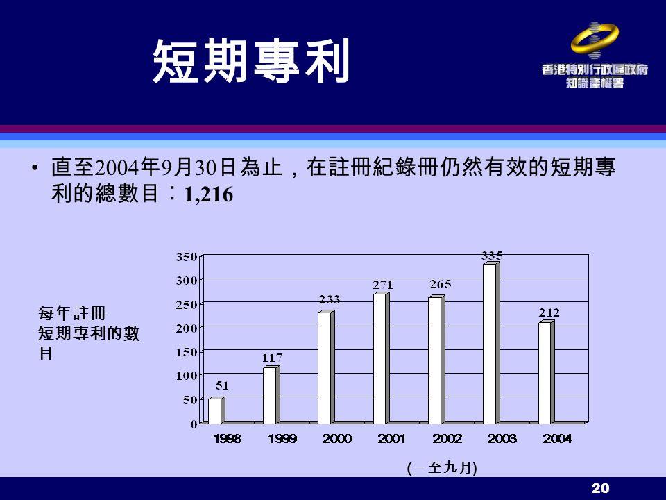 20 每年註冊 短期專利的數 目 短期專利 直至 2004 年 9 月 30 日為止,在註冊紀錄冊仍然有效的短期專 利的總數目︰ 1,216 ( 一至九月 )