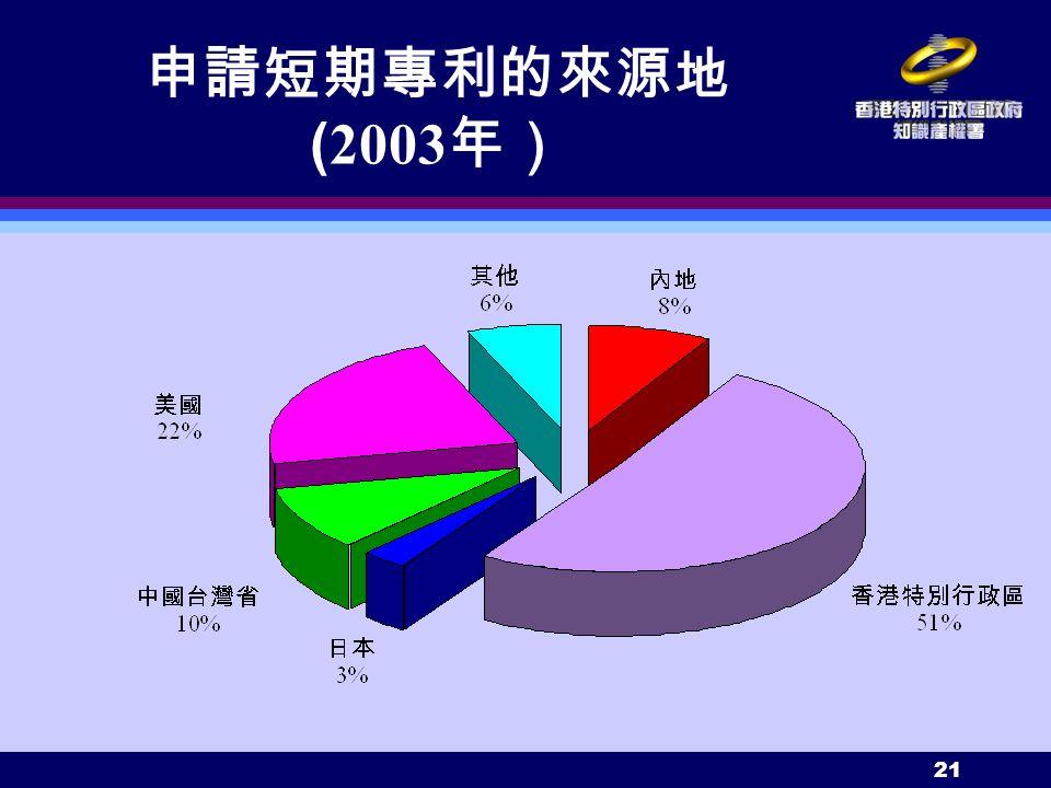 21 申請短期專利的來源地 ( 2003 年)