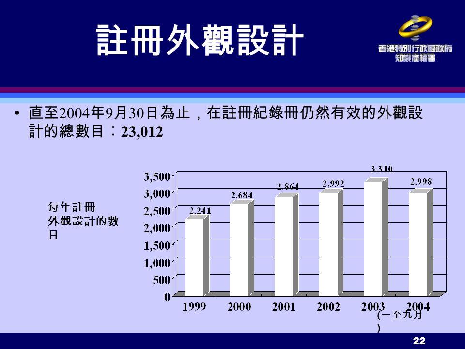 22 直至 2004 年 9 月 30 日為止,在註冊紀錄冊仍然有效的外觀設 計的總數目︰ 23,012 每年註冊 外觀設計的數 目 ( 一至九月 ) 註冊外觀設計
