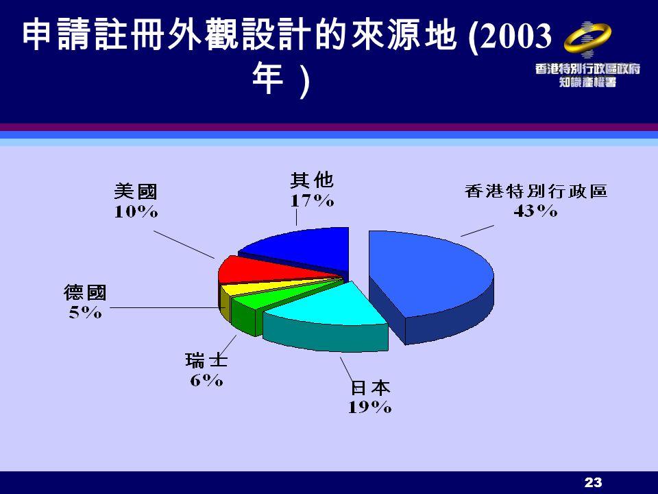 23 申請註冊外觀設計的來源地 ( 2003 年)