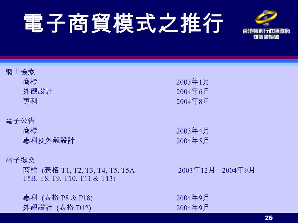 25 電子商貿模式之推行 網上檢索 商標 2003 年 1 月 外觀設計 2004 年 6 月 專利 2004 年 8 月 電子公告 商標 2003 年 4 月 專利及外觀設計 2004 年 5 月 電子提交 商標 ( 表格 T1, T2, T3, T4, T5, T5A 2003 年 12 月 - 2004 年 9 月 T5B, T8, T9, T10, T11 & T13) 專利 ( 表格 P8 & P18 ) 2004 年 9 月 外觀設計 ( 表格 D12 ) 2004 年 9 月
