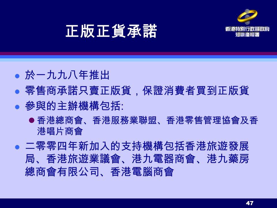 47 正版正貨承諾 於一九九八年推出 零售商承諾只賣正版貨,保證消費者買到正版貨 參與的主辦機構包括 : 香港總商會、香港服務業聯盟、香港零售管理協會及香 港唱片商會 二零零四年新加入的支持機構包括香港旅遊發展 局、香港旅遊業議會、港九電器商會、港九藥房 總商會有限公司、香港電腦商會