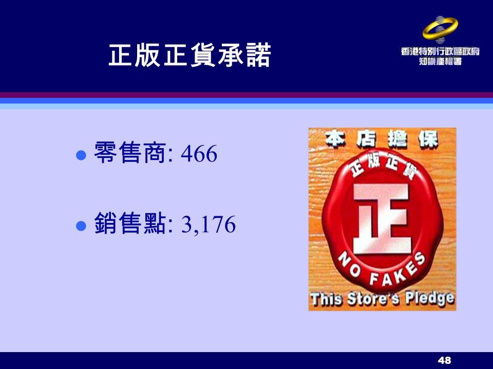 48 正版正貨承諾 零售商 : 466 銷售點 : 3,176