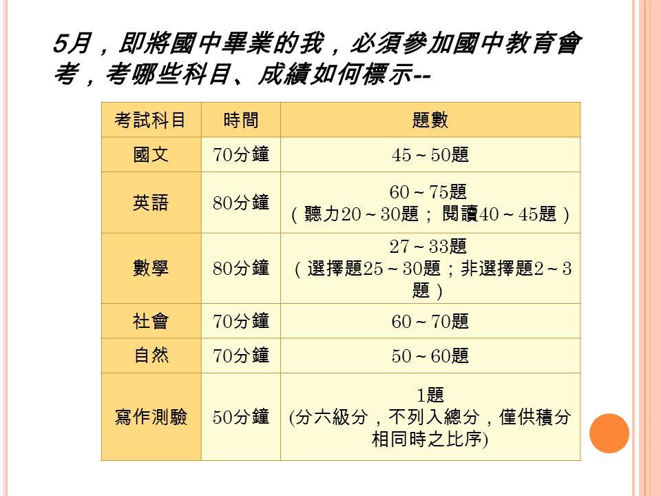 5 月,即將國中畢業的我,必須參加國中教育會 考,考哪些科目、成績如何標示 -- 考試科目時間題數 國文 70 分鐘 45 ~ 50 題 英語 80 分鐘 60 ~ 75 題 (聽力 20 ~ 30 題; 閱讀 40 ~ 45 題) 數學 80 分鐘 27 ~ 33 題 (選擇題 25 ~ 30 題;非選擇題 2 ~ 3 題) 社會 70 分鐘 60 ~ 70 題 自然 70 分鐘 50 ~ 60 題 寫作測驗 50 分鐘 1 題 ( 分六級分,不列入總分,僅供積分 相同時之比序 )