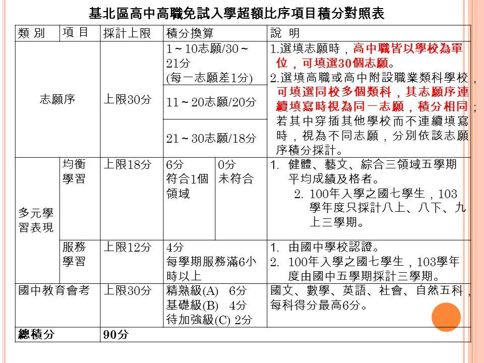 類 別類 別 項 目項 目 採計上限積分換算說 明 志願序上限 30 分 1 ~ 10 志願 /30 ~ 21 分 ( 每一志願差 1 分 ) 1.
