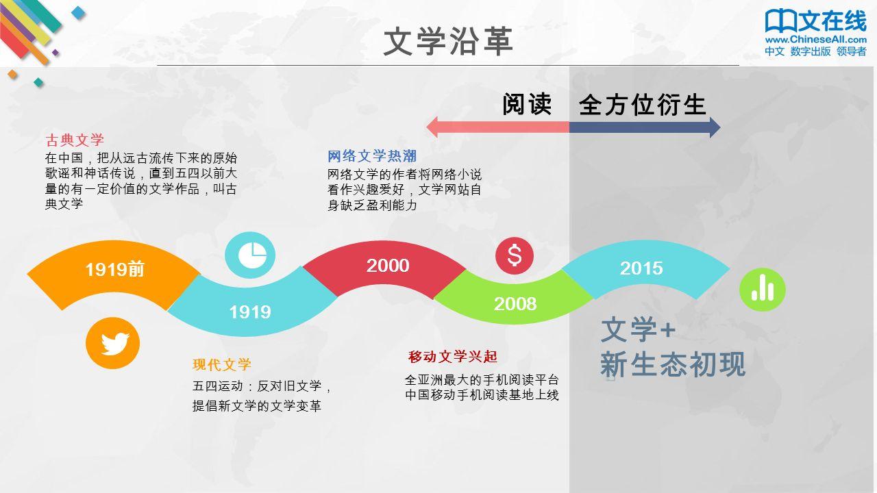在中国,把从远古流传下来的原始 歌谣和神话传说,直到五四以前大 量的有一定价值的文学作品,叫古 典文学 古典文学 五四运动:反对旧文学, 提倡新文学的文学变革 现代文学 移动文学兴起 1919 前 1919 2000 2008 2015 网络文学的作者将网络小说 看作兴趣爱好,文学网站自 身缺乏盈利能力 网络文学热潮 文学 + 新生态初现 阅读 全方位衍生 全亚洲最大的手机阅读平台 中国移动手机阅读基地上线