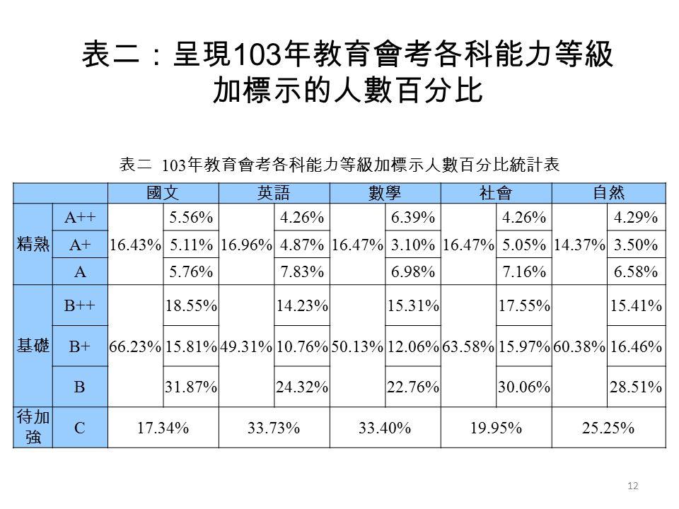表二:呈現 103 年教育會考各科能力等級 加標示的人數百分比 表二 103 年教育會考各科能力等級加標示人數百分比統計表 國文英語數學社會自然 精熟 A++ 16.43% 5.56% 16.96% 4.26% 16.47% 6.39% 16.47% 4.26% 14.37% 4.29% A+5.11%4.87%3.10%5.05%3.50% A5.76%7.83%6.98%7.16%6.58% 基礎 B++ 66.23% 18.55% 49.31% 14.23% 50.13% 15.31% 63.58% 17.55% 60.38% 15.41% B+15.81%10.76%12.06%15.97%16.46% B31.87%24.32%22.76%30.06%28.51% 待加 強 C17.34%33.73%33.40%19.95%25.25% 12