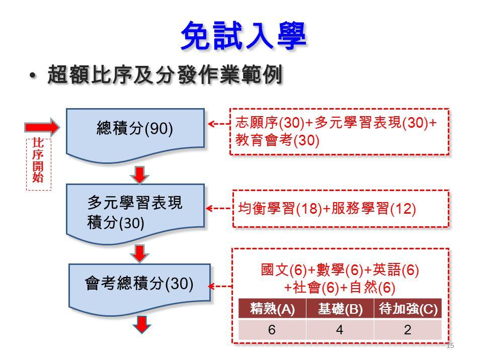 免試入學免試入學 超額比序及分發作業範例 總積分 (90) 多元學習表現 積分 (30) 多元學習表現 積分 (30) 志願序 (30)+ 多元學習表現 (30)+ 教育會考 (30) 均衡學習 (18)+ 服務學習 (12) 會考總積分 (30) 國文 (6)+ 數學 (6)+ 英語 (6) + 社會 (6)+ 自然 (6) 國文 (6)+ 數學 (6)+ 英語 (6) + 社會 (6)+ 自然 (6) 精熟 (A) 基礎 (B) 待加強 (C) 642 15