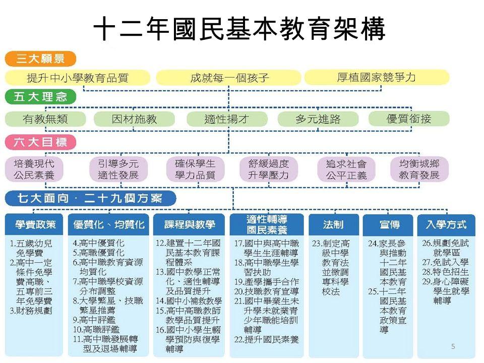 十二年國民基本教育架構 5