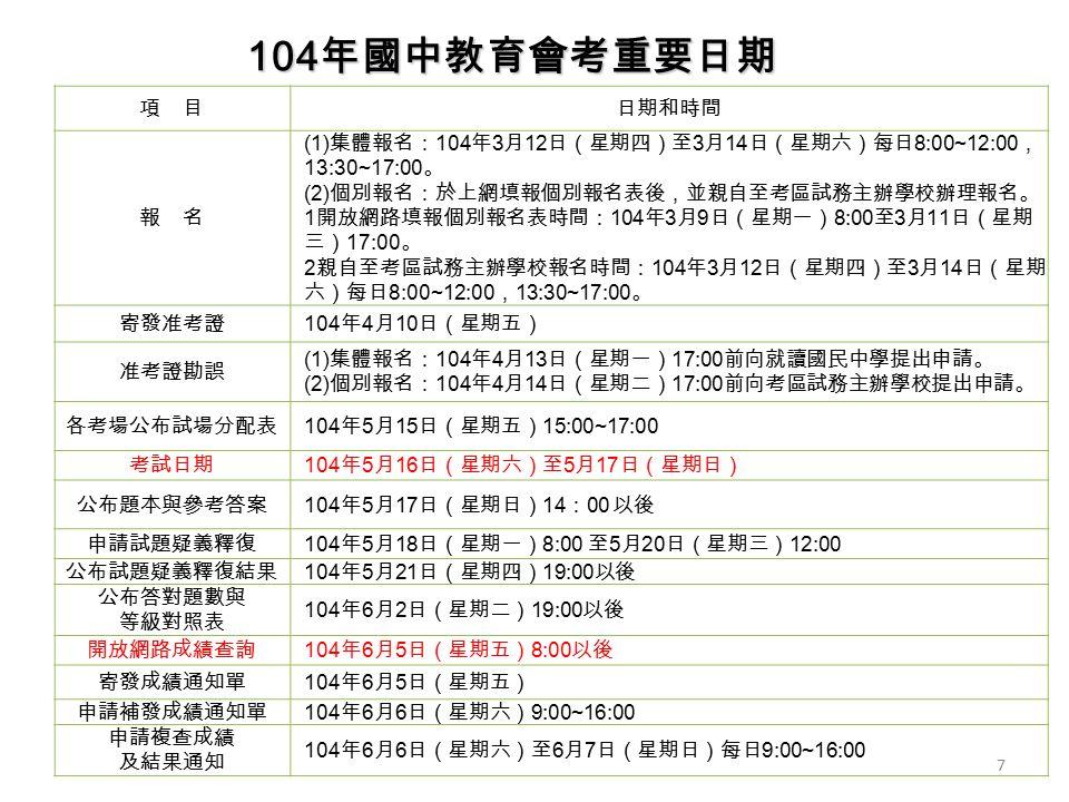 項 目日期和時間 報 名 (1) 集體報名: 104 年 3 月 12 日(星期四)至 3 月 14 日(星期六)每日 8:00~12:00 , 13:30~17:00 。 (2) 個別報名:於上網填報個別報名表後,並親自至考區試務主辦學校辦理報名。 1 開放網路填報個別報名表時間: 104 年 3 月 9 日(星期一) 8:00 至 3 月 11 日(星期 三) 17:00 。 2 親自至考區試務主辦學校報名時間: 104 年 3 月 12 日(星期四)至 3 月 14 日(星期 六)每日 8:00~12:00 , 13:30~17:00 。 寄發准考證 104 年 4 月 10 日(星期五) 准考證勘誤 (1) 集體報名: 104 年 4 月 13 日(星期一) 17:00 前向就讀國民中學提出申請。 (2) 個別報名: 104 年 4 月 14 日(星期二) 17:00 前向考區試務主辦學校提出申請。 各考場公布試場分配表 104 年 5 月 15 日(星期五) 15:00~17:00 考試日期 104 年 5 月 16 日(星期六)至 5 月 17 日(星期日) 公布題本與參考答案 104 年 5 月 17 日(星期日) 14 : 00 以後 申請試題疑義釋復 104 年 5 月 18 日(星期一) 8:00 至 5 月 20 日(星期三) 12:00 公布試題疑義釋復結果 104 年 5 月 21 日(星期四) 19:00 以後 公布答對題數與 等級對照表 104 年 6 月 2 日(星期二) 19:00 以後 開放網路成績查詢 104 年 6 月 5 日(星期五) 8:00 以後 寄發成績通知單 104 年 6 月 5 日(星期五) 申請補發成績通知單 104 年 6 月 6 日(星期六) 9:00~16:00 申請複查成績 及結果通知 104 年 6 月 6 日(星期六)至 6 月 7 日(星期日)每日 9:00~16:00 104 年國中教育會考重要日期 7