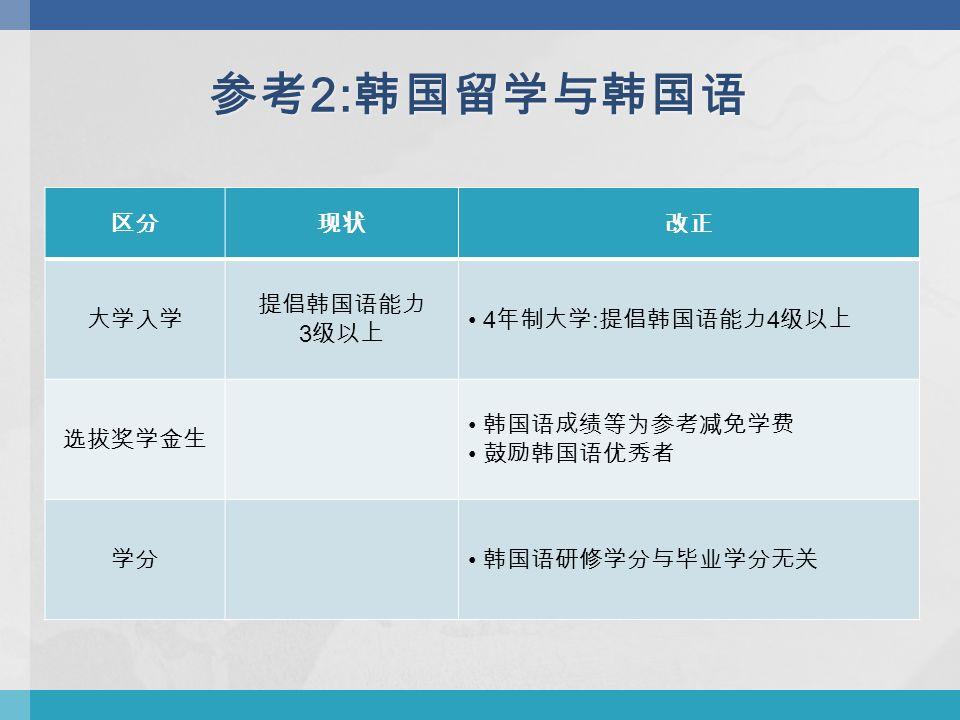 区分现状改正 大学入学 提倡韩国语能力 3 级以上 4 年制大学 : 提倡韩国语能力 4 级以上 选拔奖学金生 韩国语成绩等为参考减免学费 鼓励韩国语优秀者 学分 韩国语研修学分与毕业学分无关 参考 2: 韩国留学与韩国语